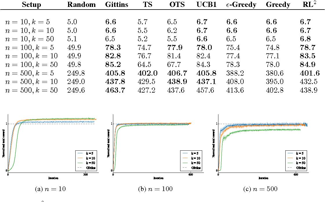 Figure 3 for RL$^2$: Fast Reinforcement Learning via Slow Reinforcement Learning