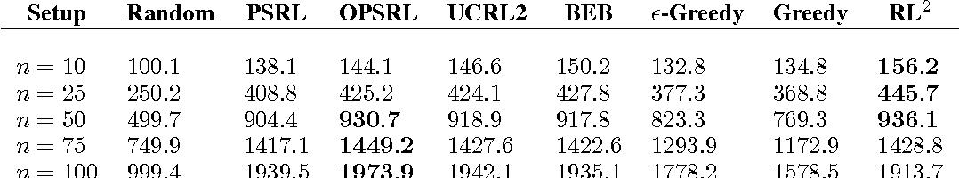 Figure 4 for RL$^2$: Fast Reinforcement Learning via Slow Reinforcement Learning