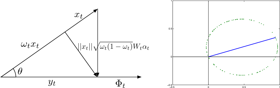 Figure 2 for Subspace Learning from Extremely Compressed Measurements