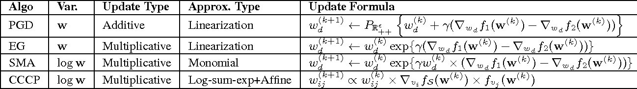 Figure 2 for A Unified Approach for Learning the Parameters of Sum-Product Networks