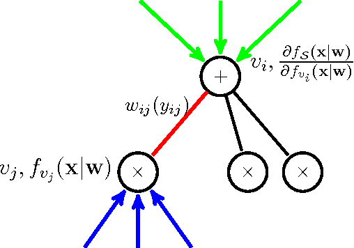 Figure 3 for A Unified Approach for Learning the Parameters of Sum-Product Networks