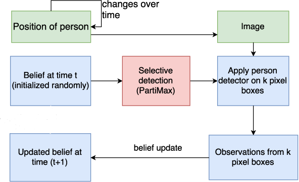 Figure 2 for Real-Time Resource Allocation for Tracking Systems