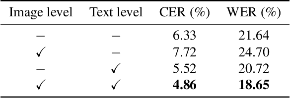 Figure 4 for Pay Attention to What You Read: Non-recurrent Handwritten Text-Line Recognition