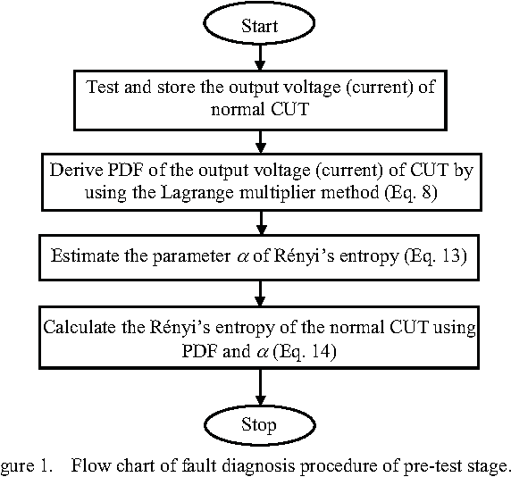 Figure 1 from Rényi's Entropy Based Method for Analog Circuits Soft