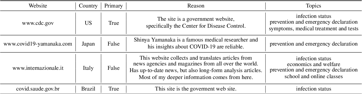 Figure 2 for A System for Worldwide COVID-19 Information Aggregation