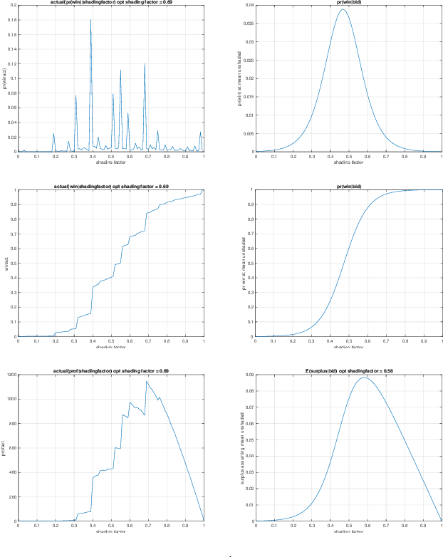 Figure 1 for Bid Shading by Win-Rate Estimation and Surplus Maximization