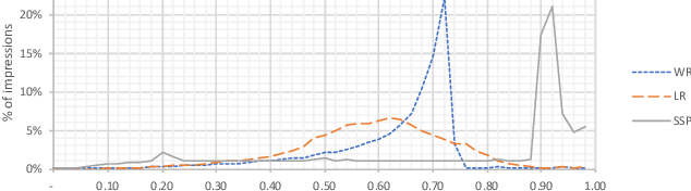 Figure 3 for Bid Shading by Win-Rate Estimation and Surplus Maximization