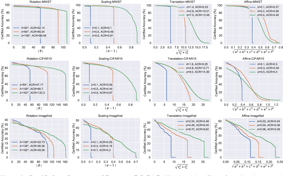 Figure 4 for DeformRS: Certifying Input Deformations with Randomized Smoothing