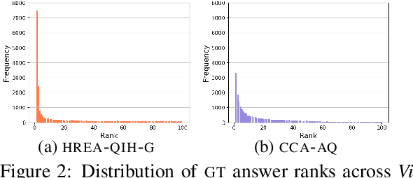 Figure 3 for A Revised Generative Evaluation of Visual Dialogue