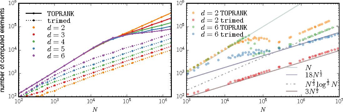 Figure 3 for A Sub-Quadratic Exact Medoid Algorithm