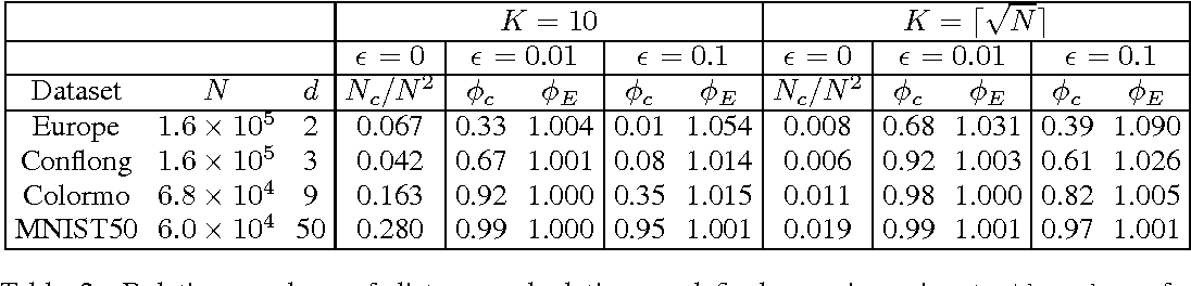Figure 4 for A Sub-Quadratic Exact Medoid Algorithm