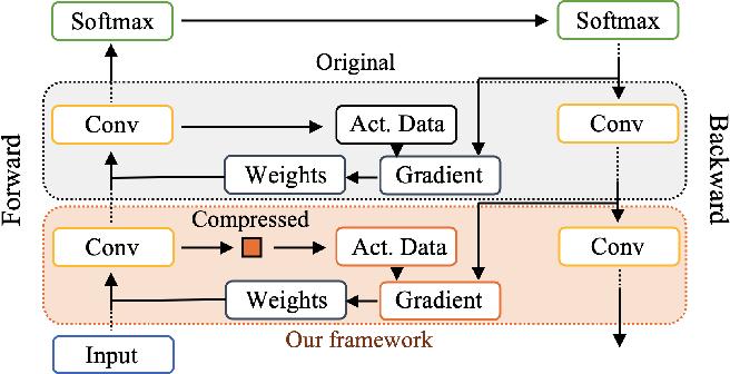 Figure 1 for A Novel Memory-Efficient Deep Learning Training Framework via Error-Bounded Lossy Compression