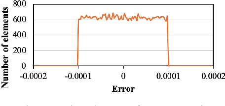Figure 4 for A Novel Memory-Efficient Deep Learning Training Framework via Error-Bounded Lossy Compression