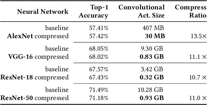 Figure 2 for A Novel Memory-Efficient Deep Learning Training Framework via Error-Bounded Lossy Compression