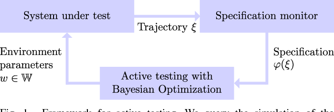 Figure 1 for Verifying Controllers Against Adversarial Examples with Bayesian Optimization