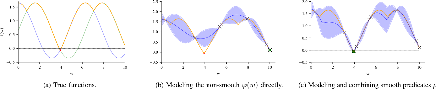 Figure 3 for Verifying Controllers Against Adversarial Examples with Bayesian Optimization