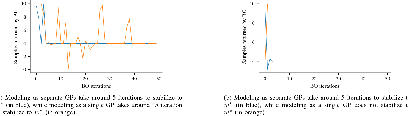 Figure 4 for Verifying Controllers Against Adversarial Examples with Bayesian Optimization