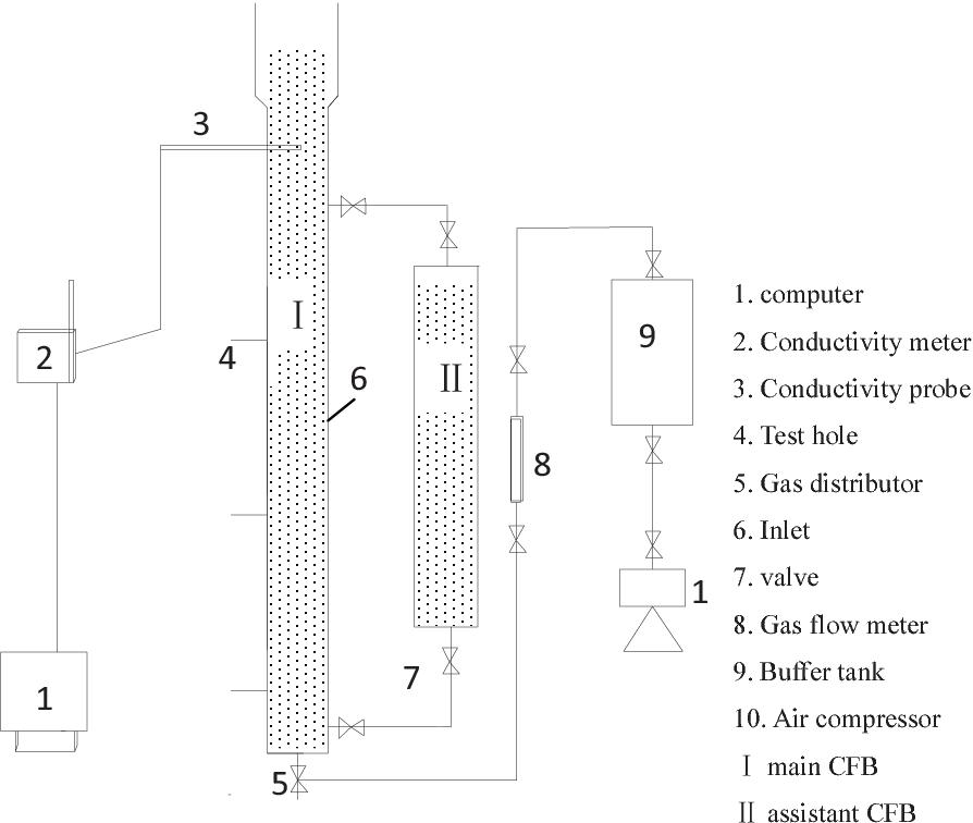 Fig 1 Schematic diagram of experimental apparatus