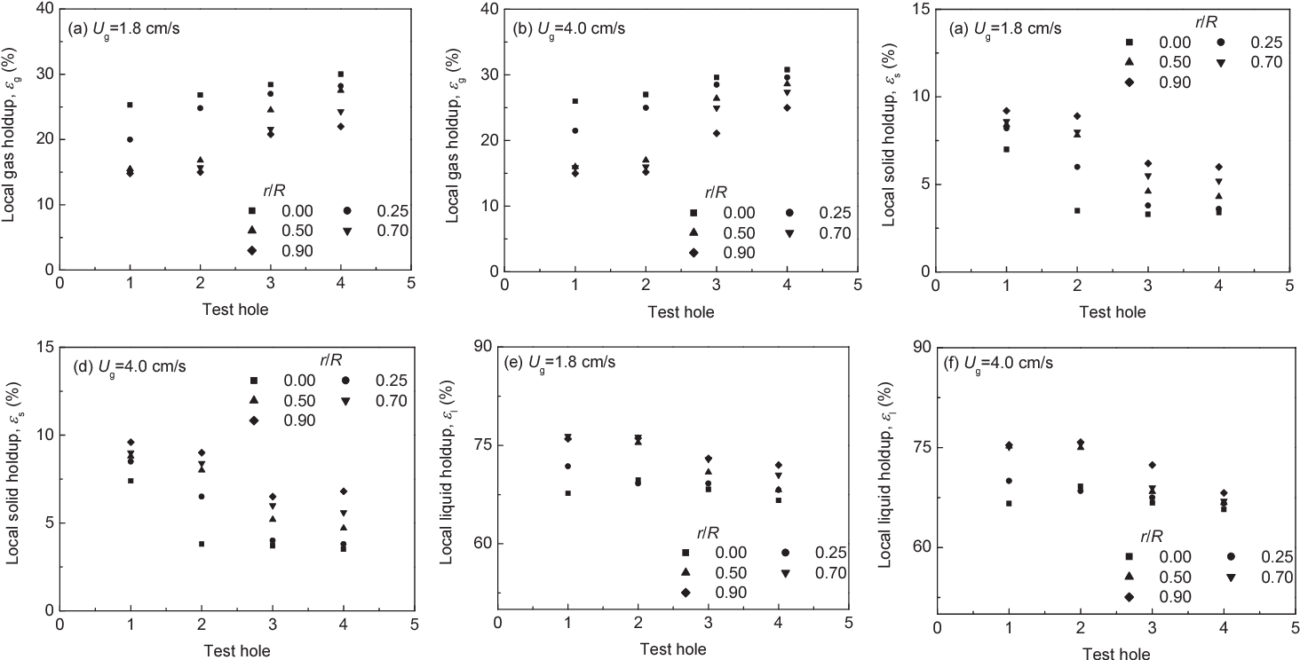 Fig 3 Axial distribution characteristics of local phase holdups in CFB