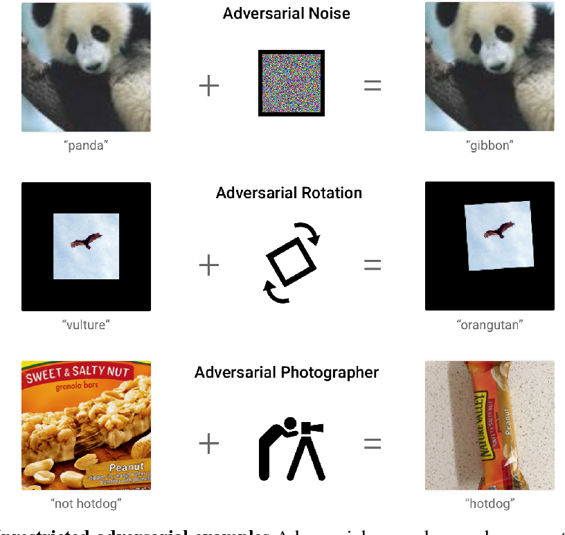Figure 1 for Unrestricted Adversarial Examples