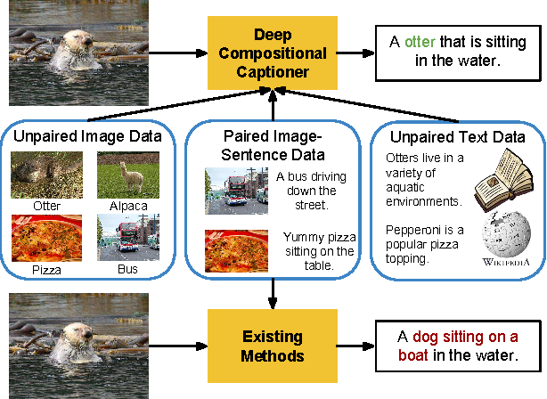 Figure 1 for Deep Compositional Captioning: Describing Novel Object Categories without Paired Training Data
