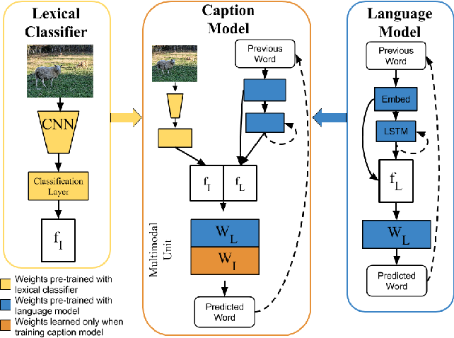 Figure 3 for Deep Compositional Captioning: Describing Novel Object Categories without Paired Training Data