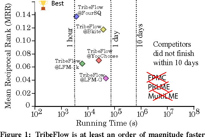 Figure 1 for TribeFlow: Mining & Predicting User Trajectories