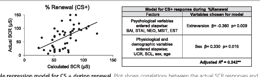 Figure 4 Multiple regression model for CS + during renewal. Plot shows correlations between the actual SCR responses and those calculated by the multiple regression model for % fear renewal. μS = microsiemens, **p < 0.001.