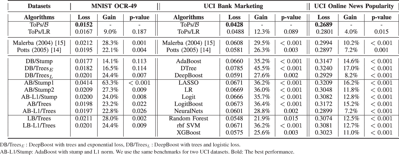 Table III from ToPs: Ensemble Learning With Trees of