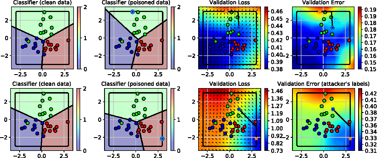 Figure 1 for Towards Poisoning of Deep Learning Algorithms with Back-gradient Optimization