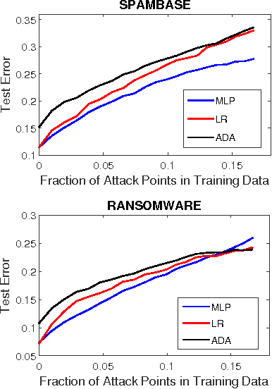Figure 2 for Towards Poisoning of Deep Learning Algorithms with Back-gradient Optimization