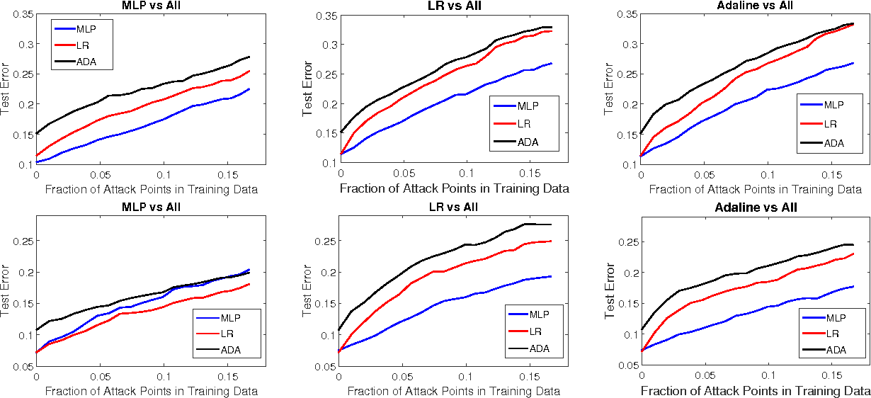 Figure 3 for Towards Poisoning of Deep Learning Algorithms with Back-gradient Optimization