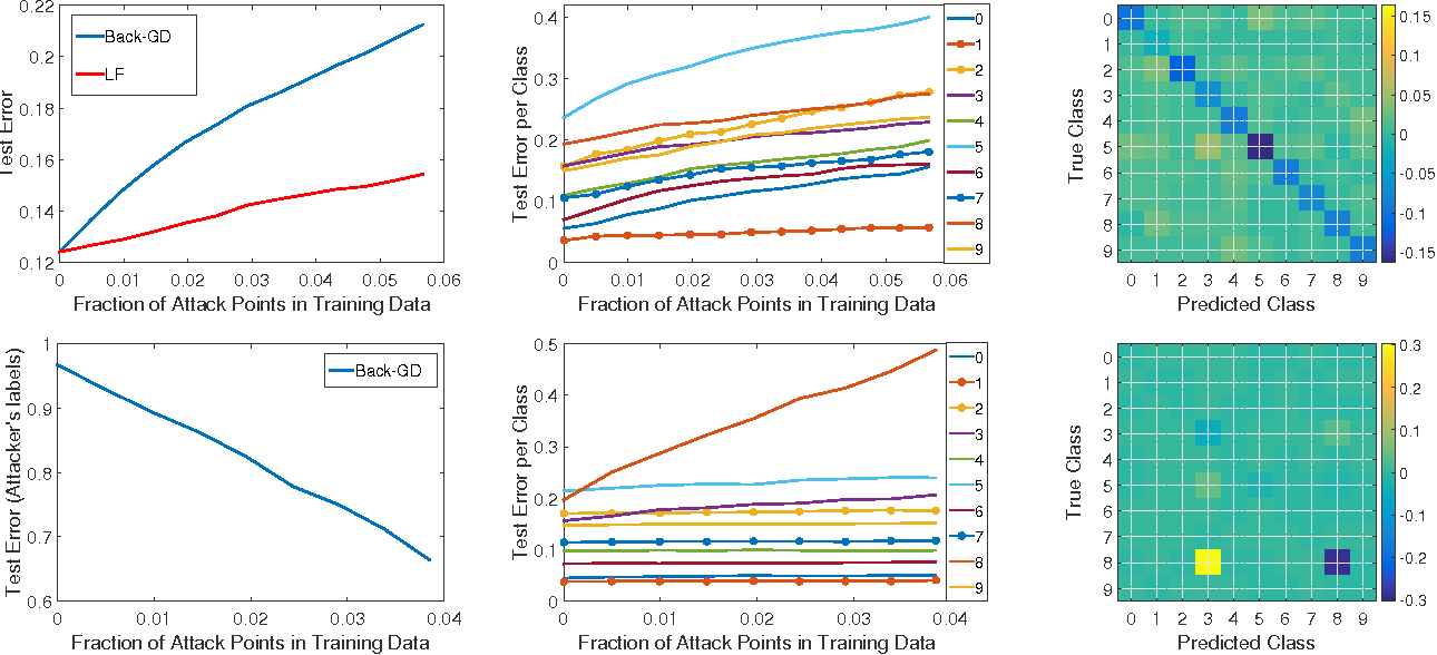 Figure 4 for Towards Poisoning of Deep Learning Algorithms with Back-gradient Optimization