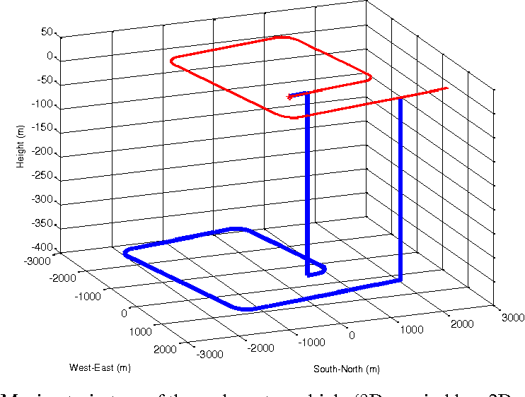 Figure 1 for Underwater Doppler Navigation with Self-calibration