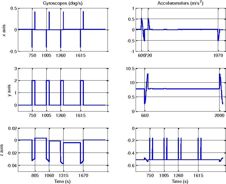 Figure 4 for Underwater Doppler Navigation with Self-calibration