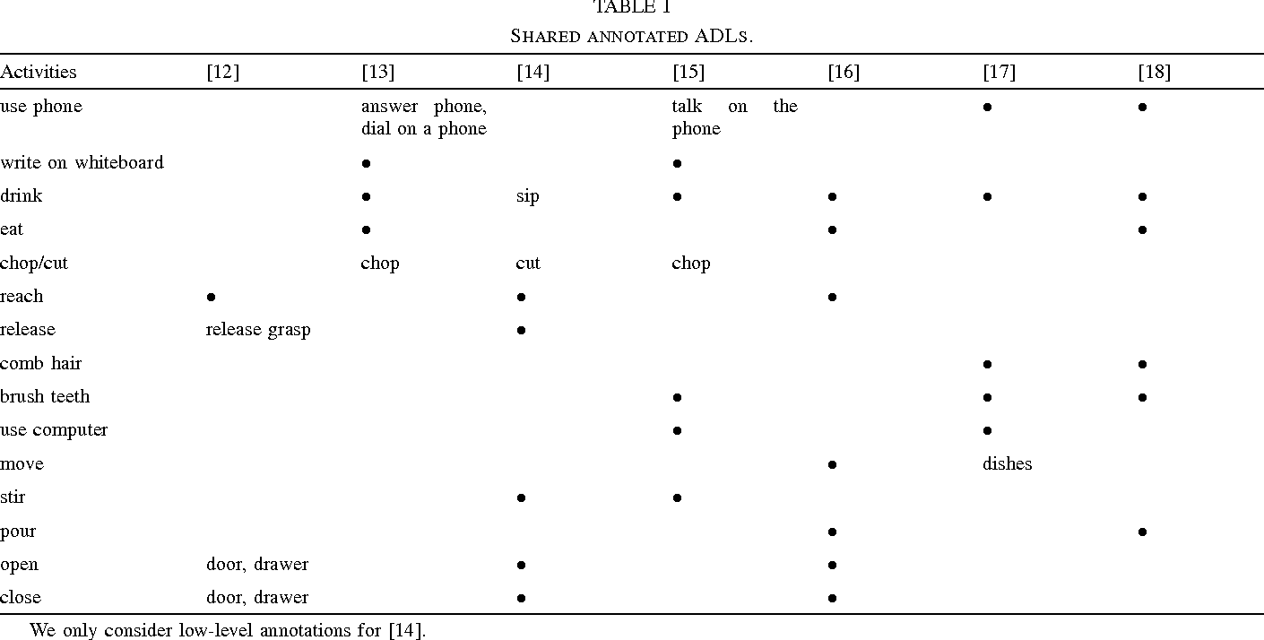 Figure 3 for Datasets on object manipulation and interaction: a survey