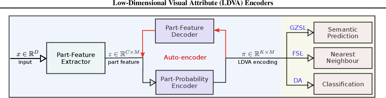 Figure 1 for Learning for New Visual Environments with Limited Labels