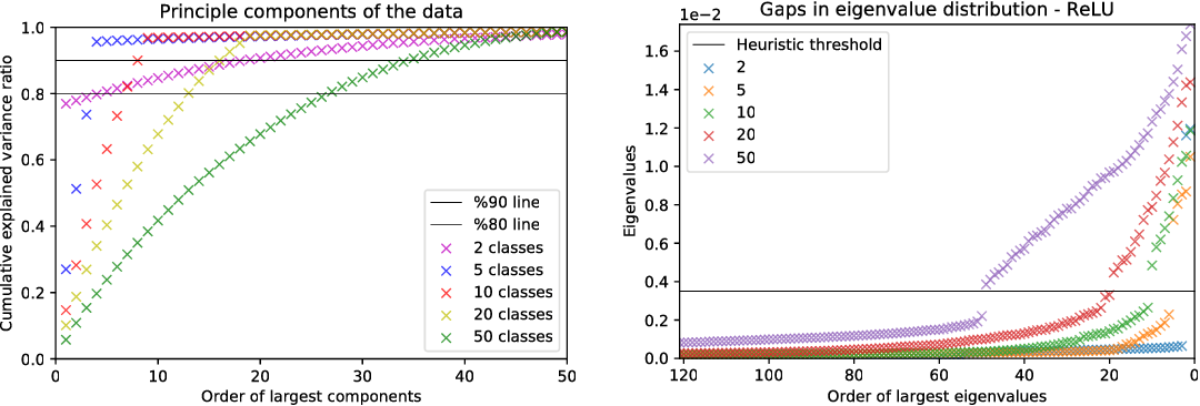 Figure 4 for Empirical Analysis of the Hessian of Over-Parametrized Neural Networks