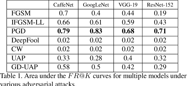 """Figure 2 for Adversarial Fooling Beyond """"Flipping the Label"""""""