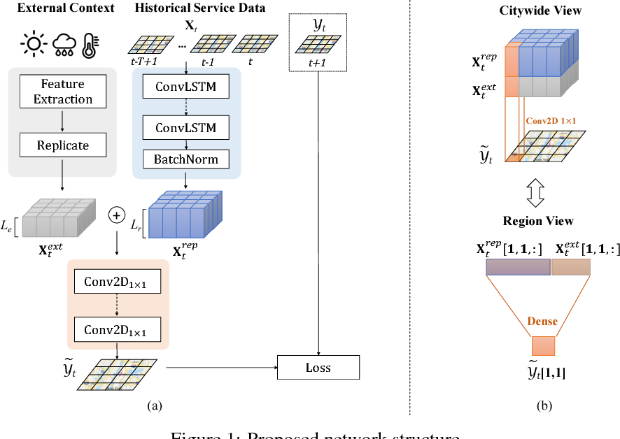 Figure 1 for Cross-City Transfer Learning for Deep Spatio-Temporal Prediction