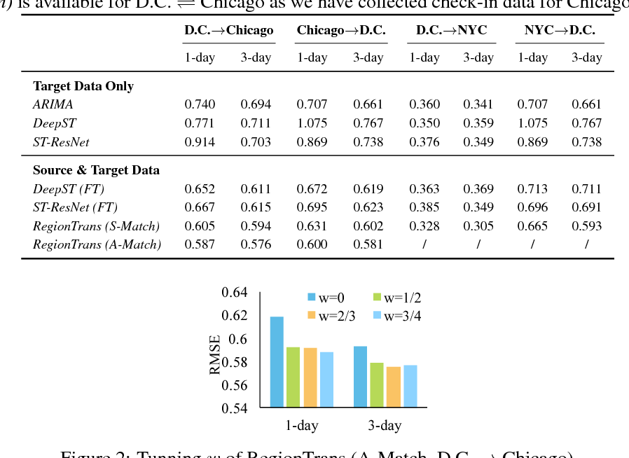 Figure 2 for Cross-City Transfer Learning for Deep Spatio-Temporal Prediction