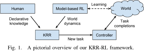 Figure 1 for Robot Representing and Reasoning with Knowledge from Reinforcement Learning