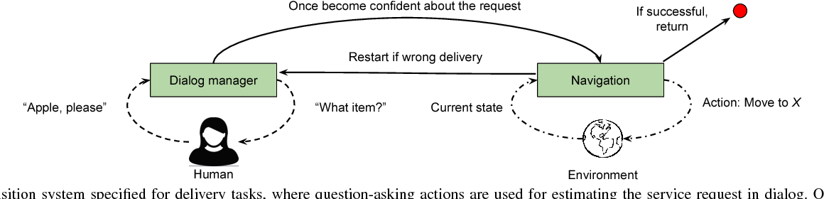 Figure 2 for Robot Representing and Reasoning with Knowledge from Reinforcement Learning