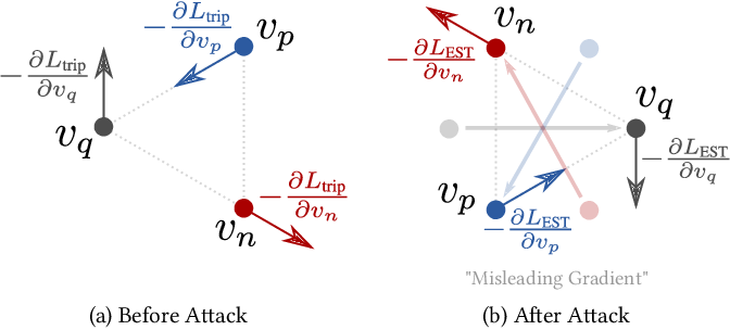 Figure 3 for Adversarial Attack and Defense in Deep Ranking
