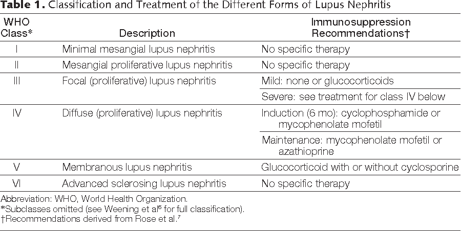 Table 1 From Pharmacological Therapy Of Lupus Nephritis Semantic
