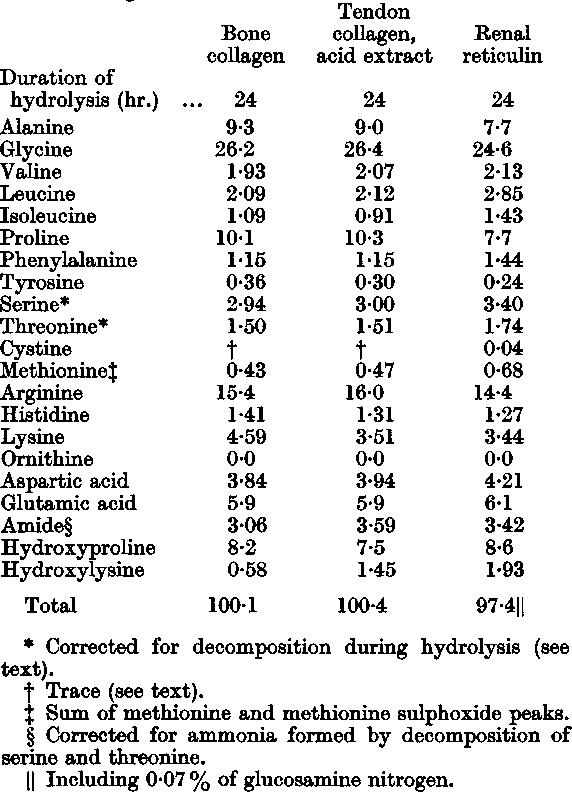 amino acid composition of collagen