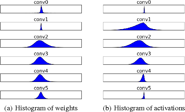 Figure 3 for Fixed Point Quantization of Deep Convolutional Networks