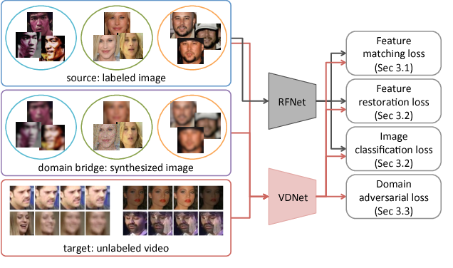 Figure 1 for Unsupervised Domain Adaptation for Face Recognition in Unlabeled Videos
