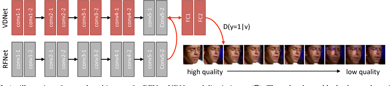 Figure 3 for Unsupervised Domain Adaptation for Face Recognition in Unlabeled Videos