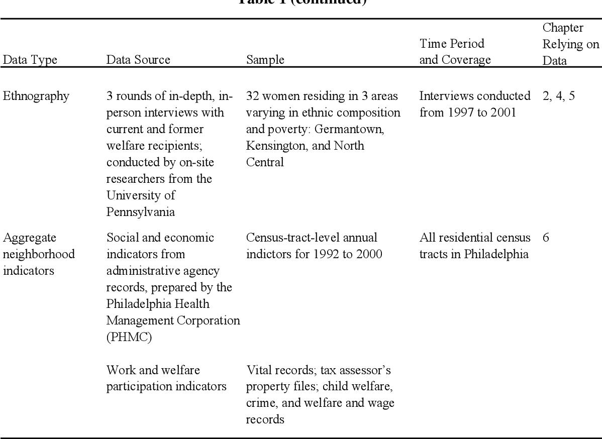 PDF] Welfare Reform in Philadelphia: Implementation, Effects